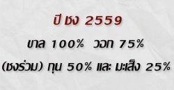 ปีชง 2559 เช็กเลยมีปีไหนบ้าง!!