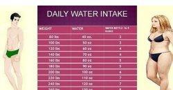 ดื่มน้ำตามน้ำหนักตัว แต่ละวันเราดื่มน้ำพอหรือไม่ น้ำหนักตัวเกี่ยวยังไง ลองมาดู
